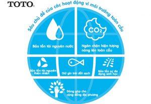 Chủ đề của các hoạt đông môi trường